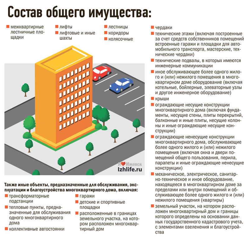 общая площадь жилого дома жилищный кодекс